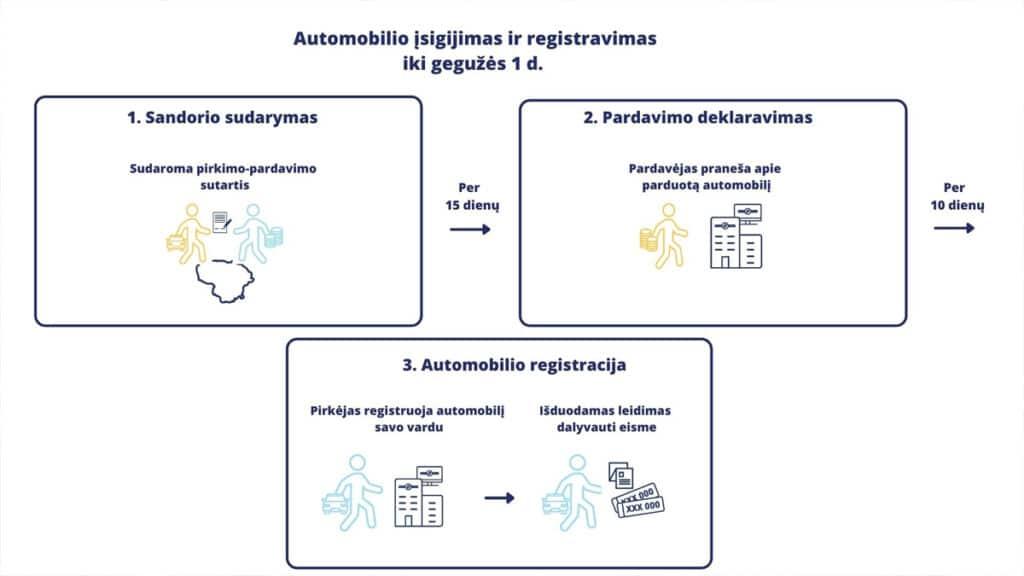 Automobilio įsigijimas ir registravimas iki gegužės 1 d.