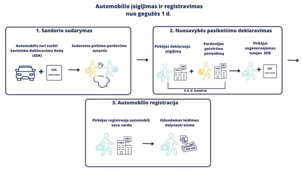 Automobilio įsigijimas ir registravimas nuo gegužės 1 d.